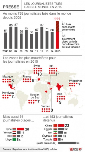 67-journalistes-tues-en-2015-la-france-3e-pays-le-plus-touche_0.jpg